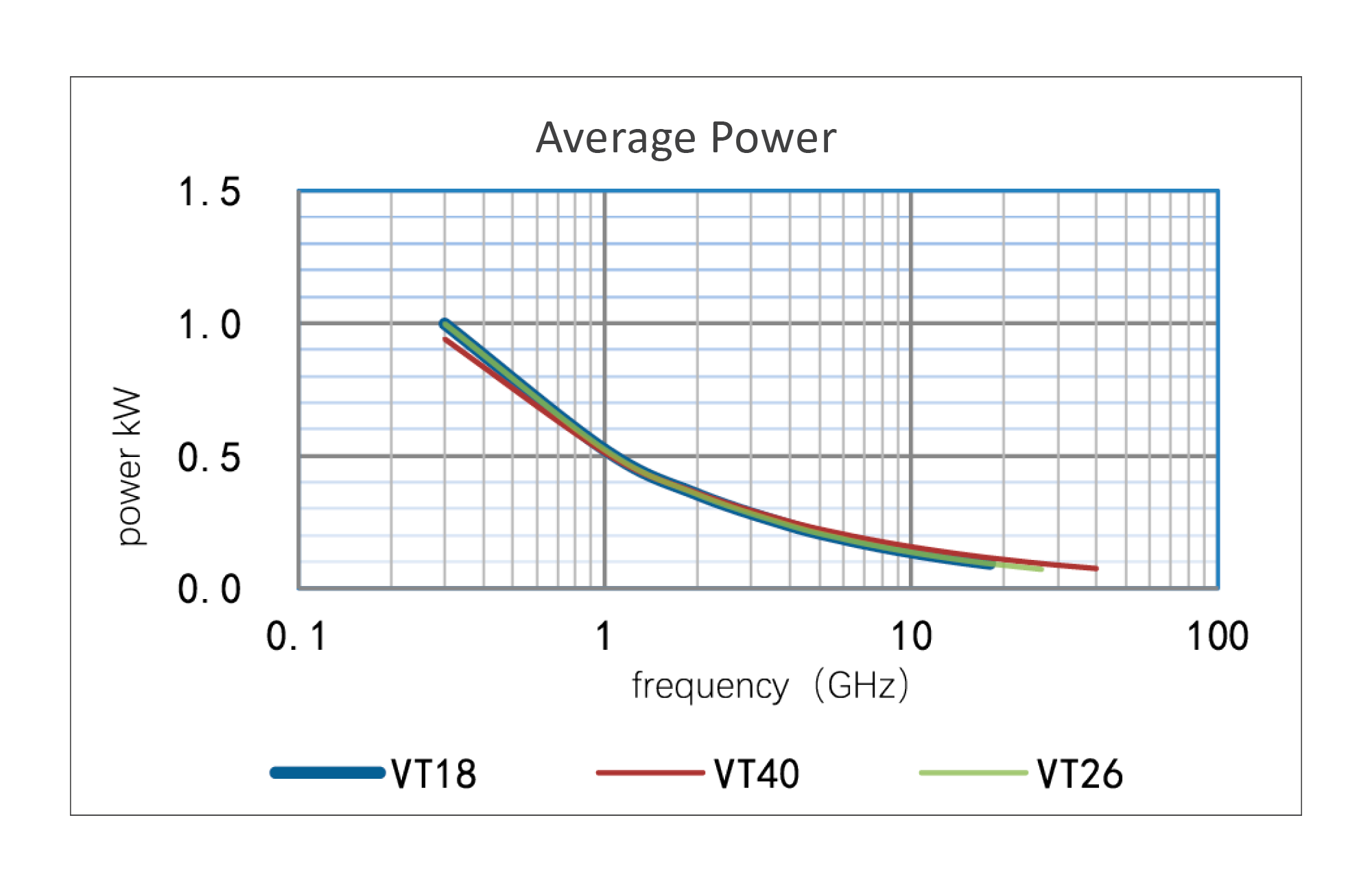Continuum Technologies - Vero RF Cable Series - veroTEST - Average Power