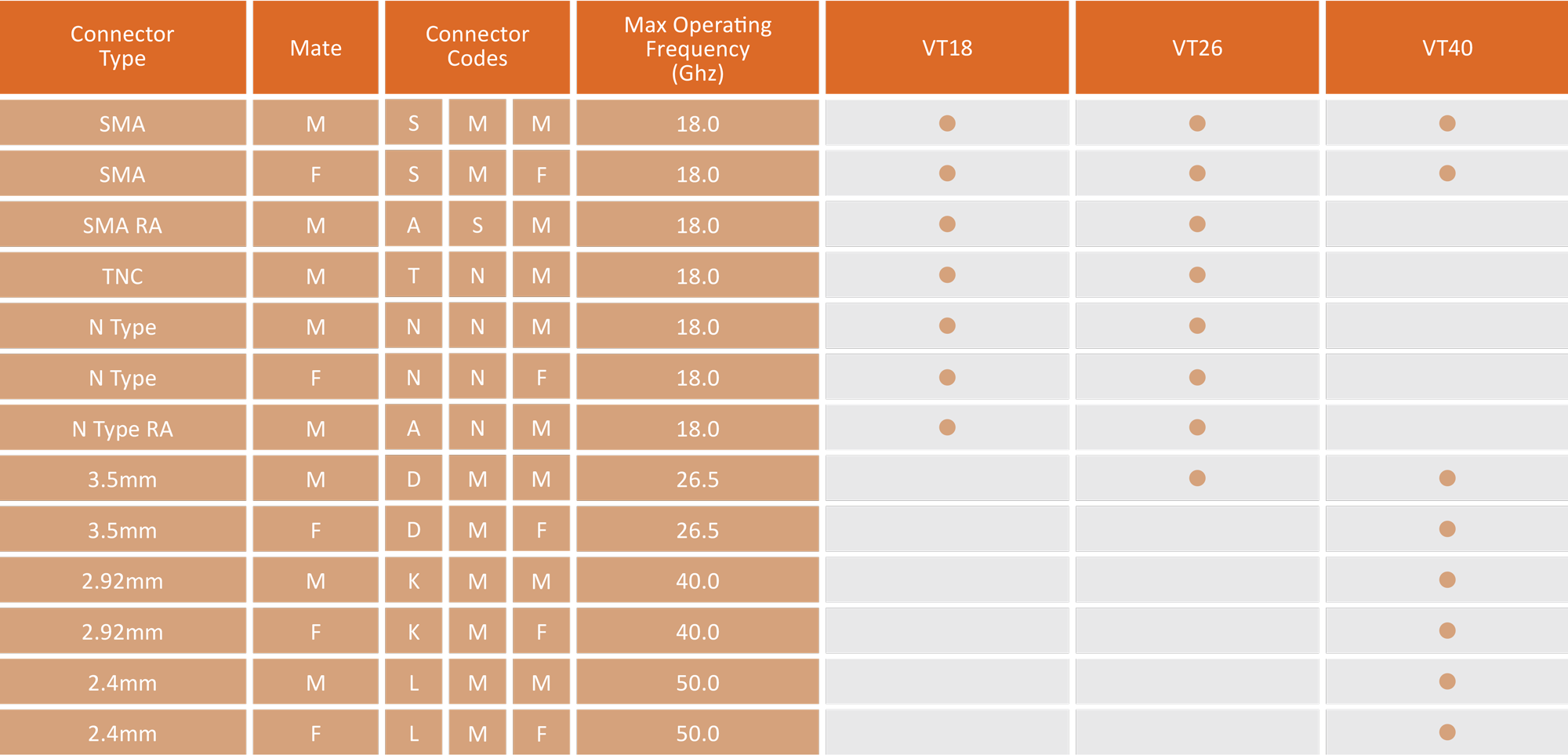 Continuum Technologies - Vero RF Cable Series - veroTEST - Criteria for Connector Selection