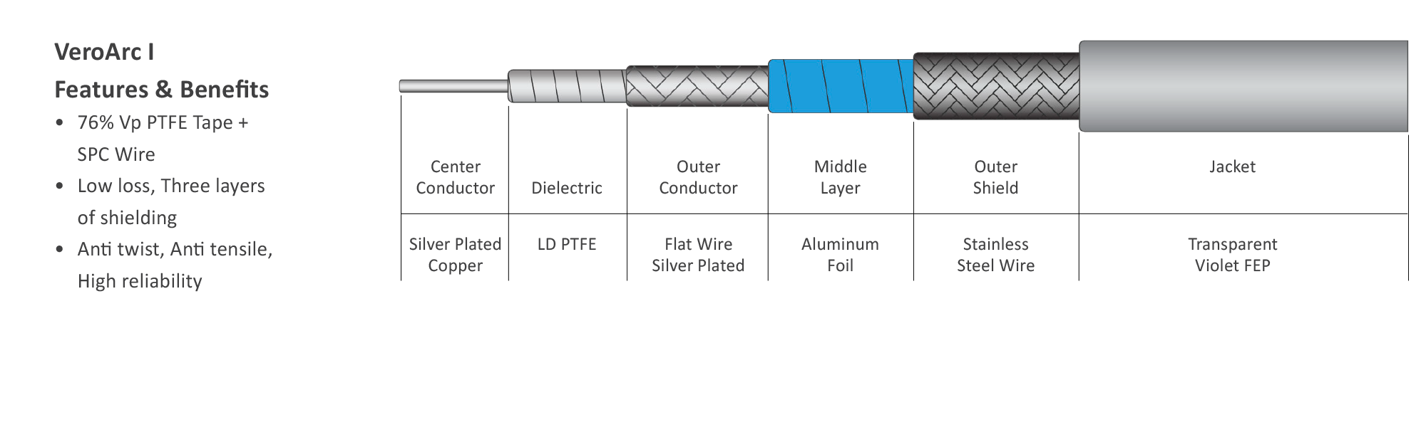 Continuum Technologies - Vero RF Cable Series - veroARC - Cable Structure VeroArc I