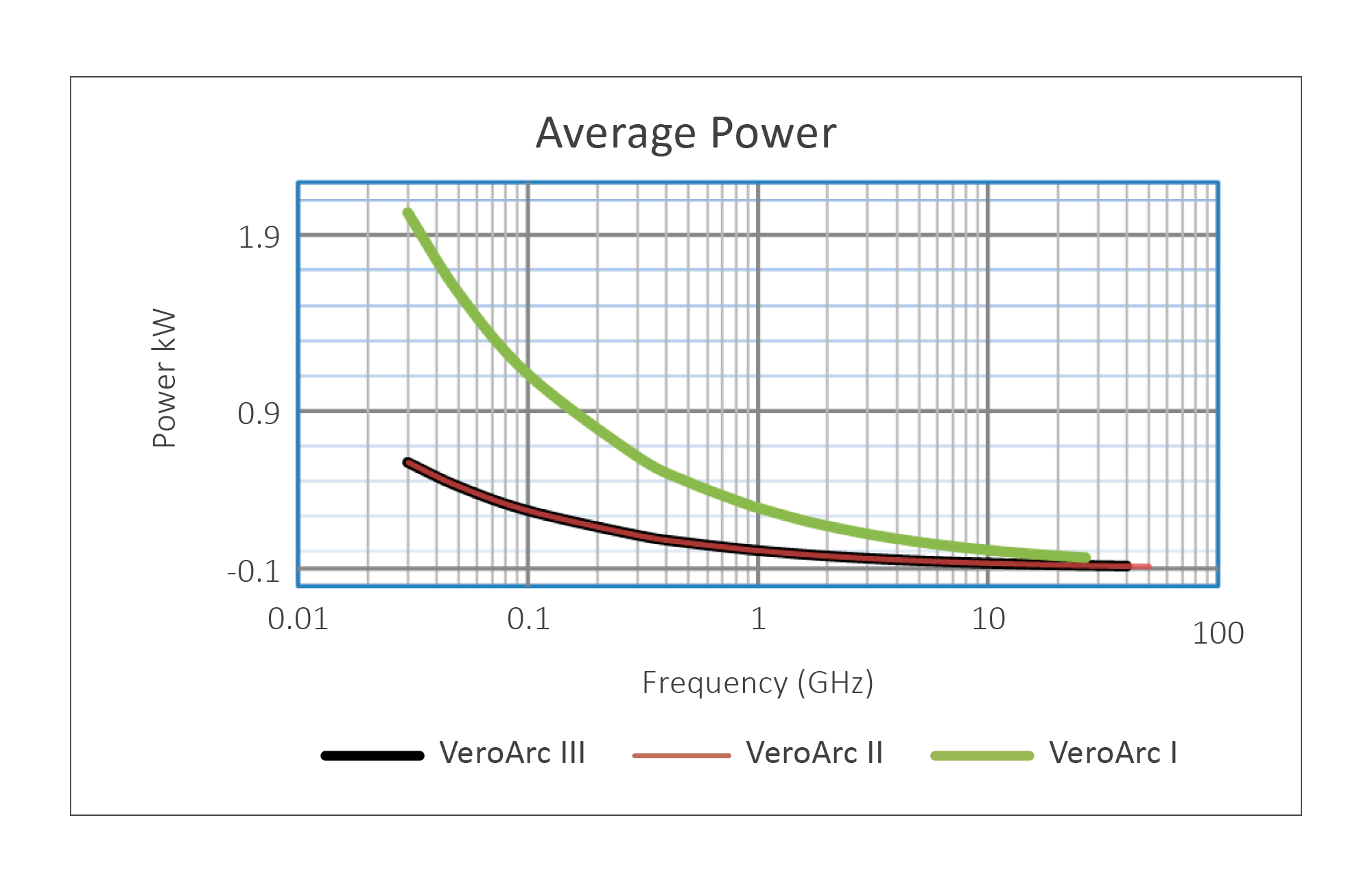 Continuum Technologies - Vero RF Cable Series - veroARC - Average Power