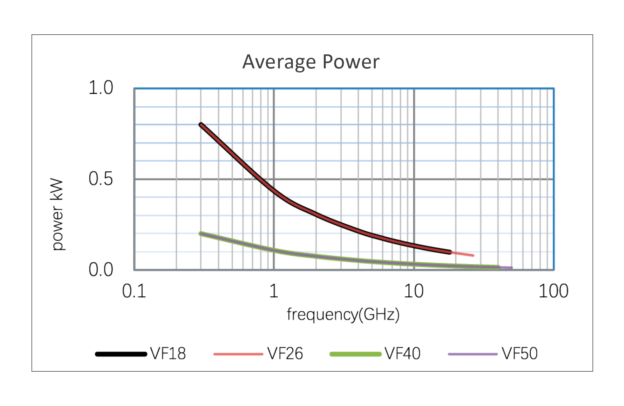 Continuum Technologies - Vero RF Cable Series - veroFLEX - Average Power