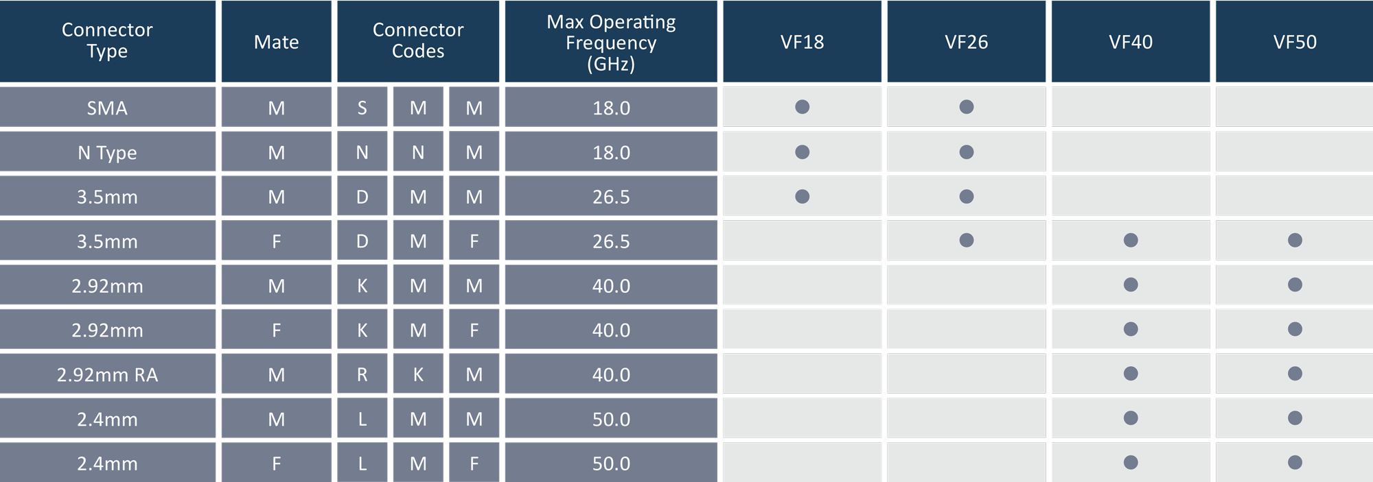 Continuum Technologies - Vero RF Cable Series - veroFLEX - Criteria for Connector Selection