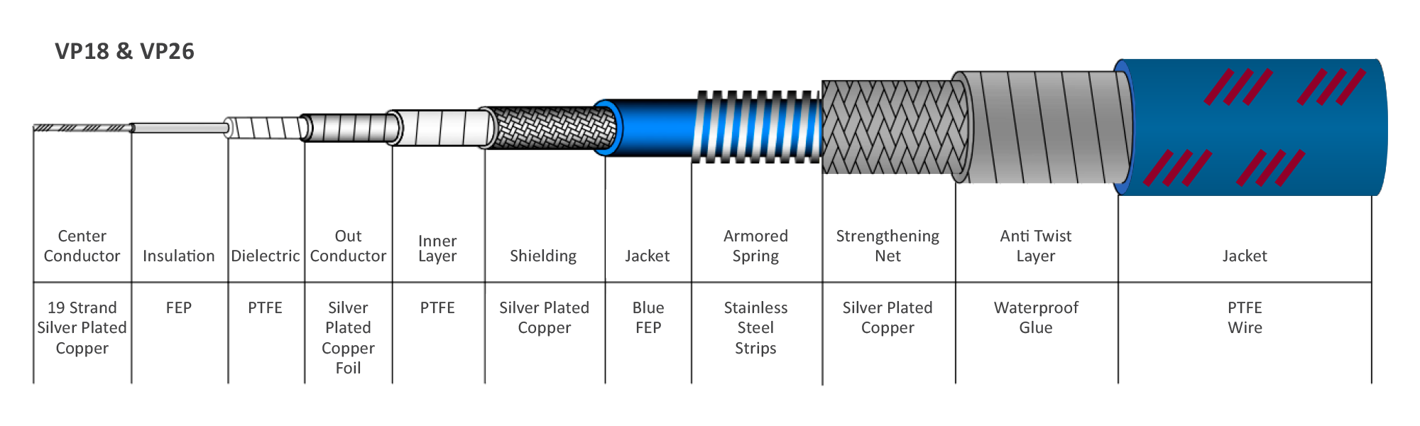 Continuum Technologies - Vero RF Cable Series - veroPHASE - Cable Structure VP18, VP26