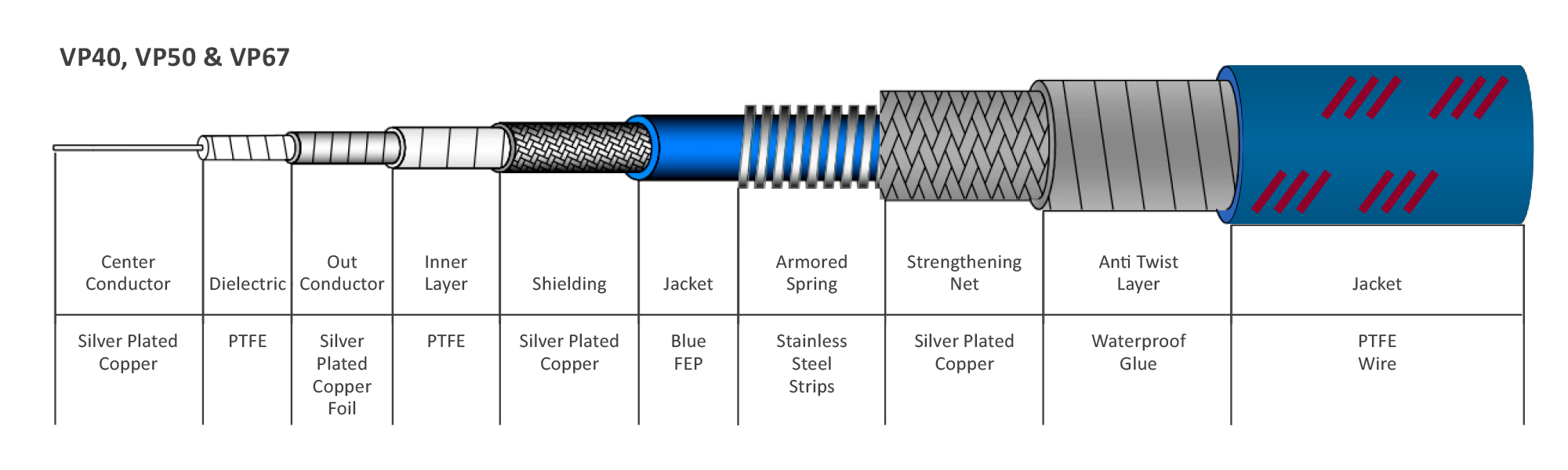 Continuum Technologies - Vero RF Cable Series - veroPHASE - Cable Structure VP40, VP50, VP67