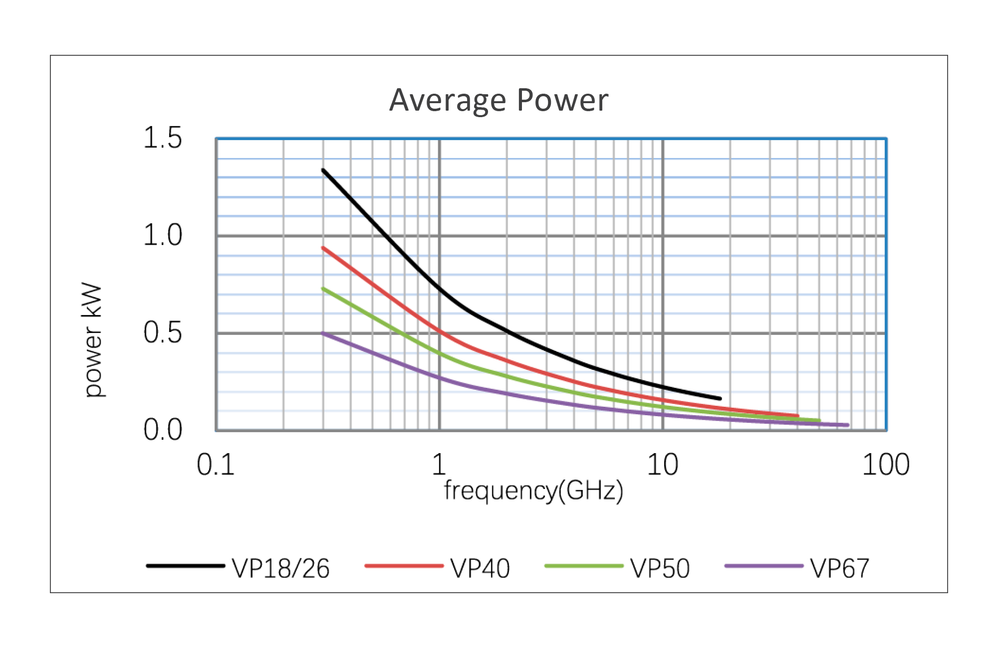 Continuum Technologies - Vero RF Cable Series - veroPHASE - Average Power