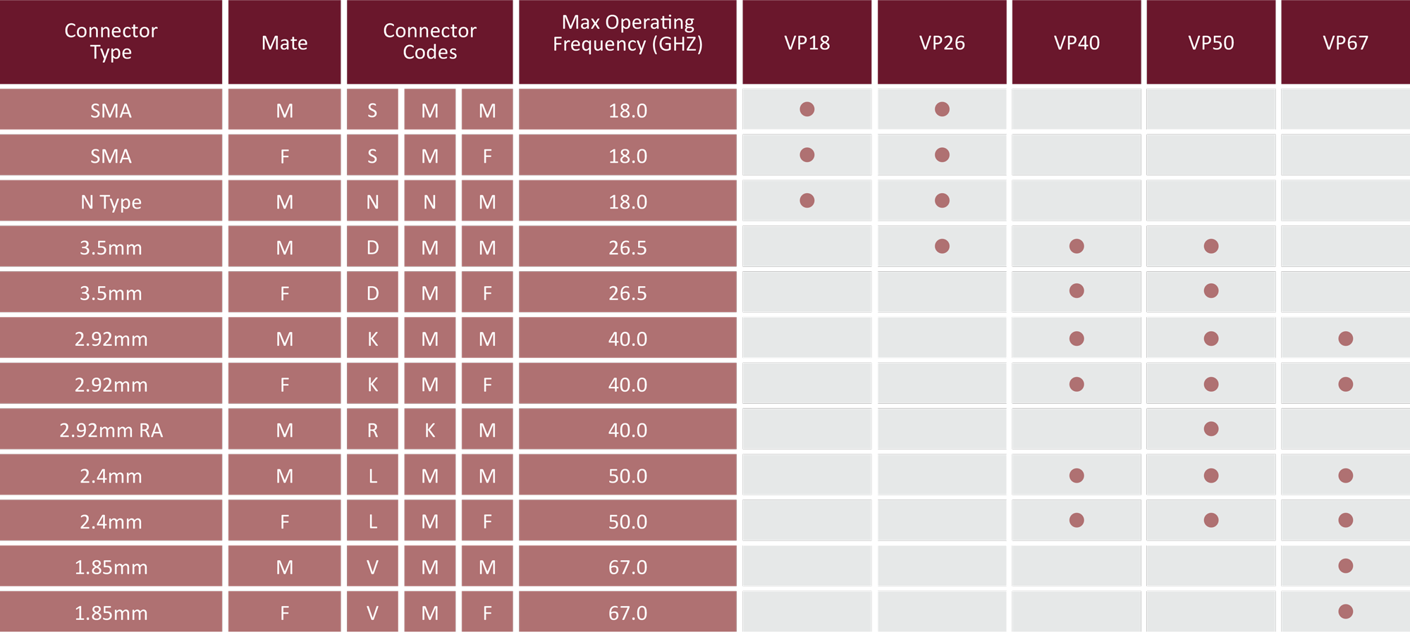 Continuum Technologies - Vero RF Cable Series - veroPHASE - Criteria for Connector Selection