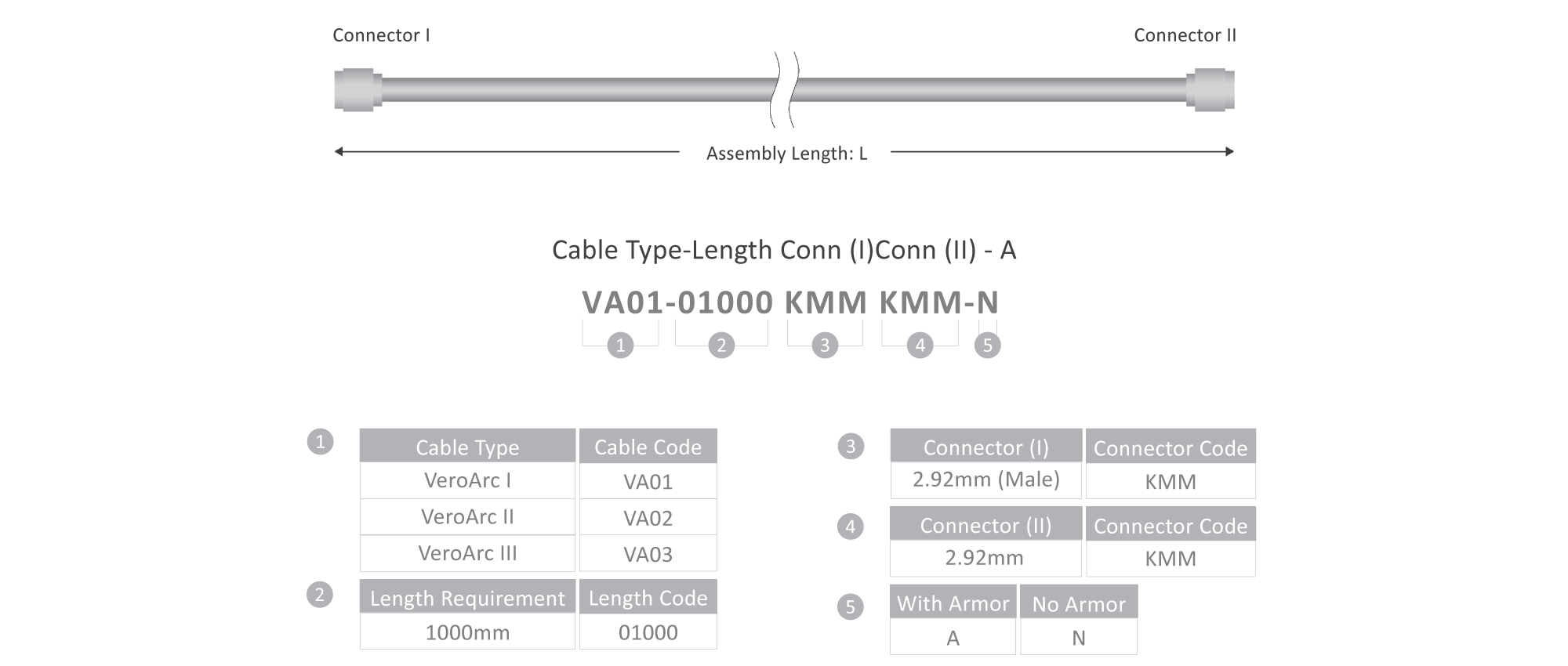 Continuum Technologies - Vero RF Cable Series - veroARC - Part Number Construction