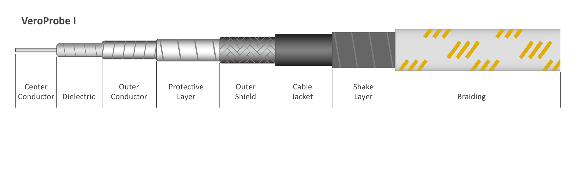 Continuum Technologies - Vero RF Cable Series - veroPROBE I - Cable Structure