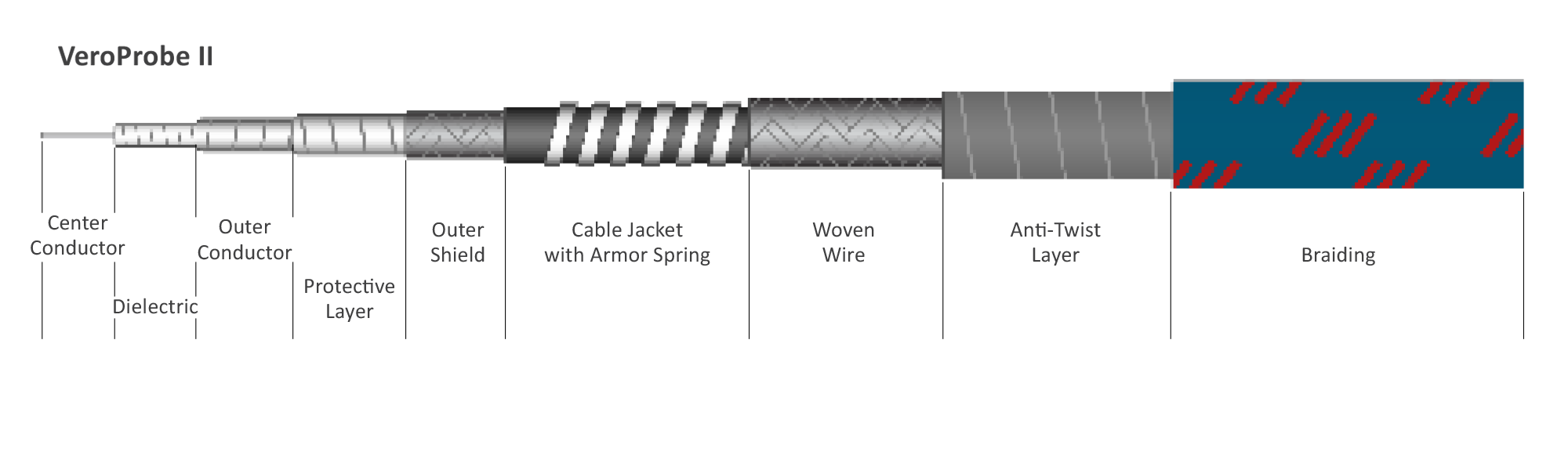 Continuum Technologies - Vero RF Cable Series - veroPROBE II - Cable Structure